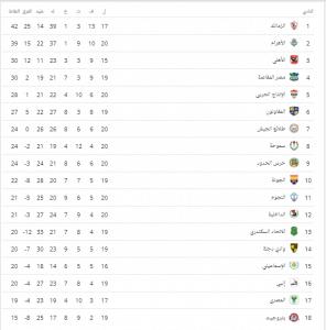 ترتيب الدوري المصري .. بعد فوز الأهلي على المقاصة وتعادل الزمالك على بيراميدز