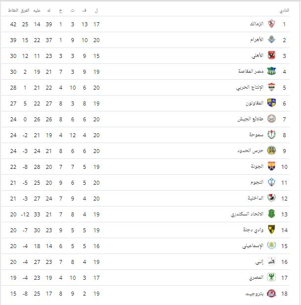 ترتيب الدوري المصري .. بعد فوز الأهلي على المقاصة وتعادل الزمالك مع بيراميدز