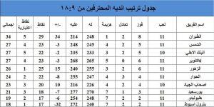 جدول ترتيب دوري اليد للمراكز من التاسع حتى السادس عشر