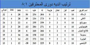 جدول ترتيب دوري اليد للمراكز من (١-٨)