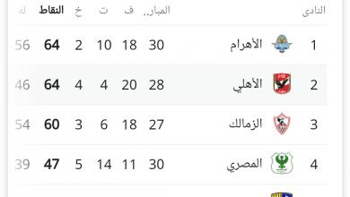 ترتيب الدوري المصري بعد فوز الأهلي اليوم