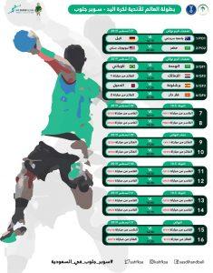 مواعيد مباريات الزمالك في كاس العالم للأندية لكرة اليد والقنوات الناقلة