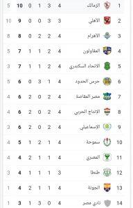 ترتيب الدوري المصري بعد مباريات اليوم