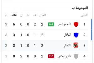 ترتيب مجموعة الأهلي في دوري أبطال أفريقيا بعد الجولة الثانية