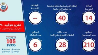 Photo of أخبار حالات فيروس كورونا في مصر اليوم الأربعاء 18-03-2020