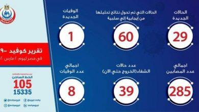 صورة آخر أخبار حالات فيروس كورونا في مصر اليوم الجمعة 20-03-2020