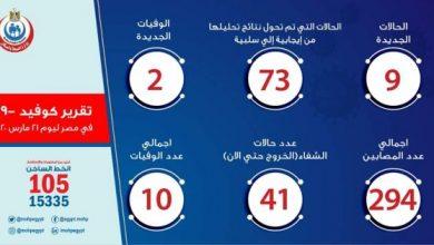 Photo of عدد حالات كورونا الرسمي في مصر اليوم السبت 21-03-2020