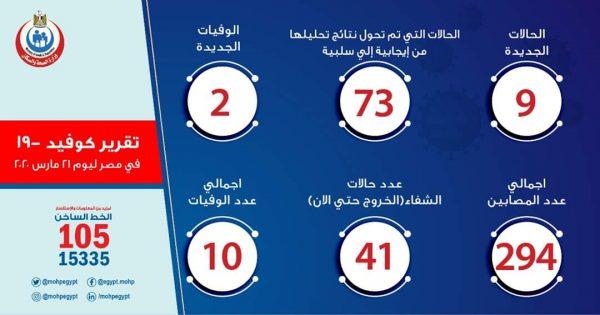 عدد حالات كورونا الرسمي في مصر اليوم السبت 21-03-2020