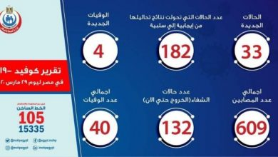 Photo of أخبار فيروس كورونا في مصر اليوم الأحد 29-3-2020