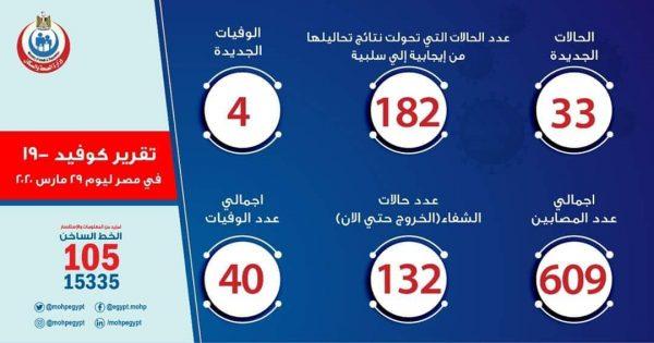 أخبار فيروس كورونا في مصر اليوم الأحد 29-3-2020