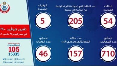 Photo of تعرف علي عدد حالات مصابي فيروس كورونا في مصر اليوم الثلاثاء 31-03-2020