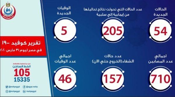 تعرف علي عدد حالات مصابي فيروس كورونا في مصر اليوم الثلاثاء 31-03-2020