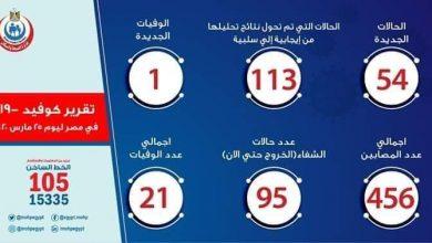 صورة أخبار فيروس الكورونا في مصر اليوم الأربعاء 25 -3-2020
