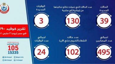 أخبار فيروس الكورونا في مصر اليوم الخميس 26 -3-2020