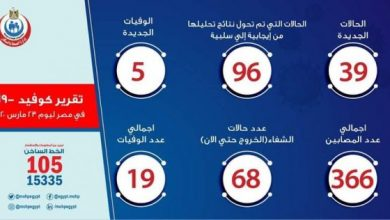 أخبار فيروس الكورونا في مصر اليوم الأثنين 23 -3-2020