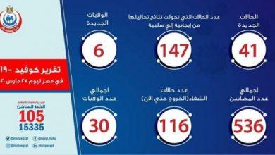 Photo of أخبار فيروس الكورونا في مصر اليوم الجمعة 27 -3-2020