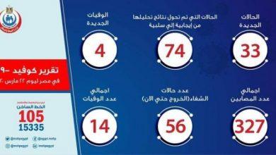 صورة أخبار فيروس الكورونا في مصر اليوم الاحد 22 -3-2020