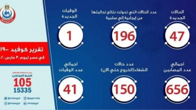 Photo of أخبار فيروس كورونا في مصر اليوم الأثنين 30-3-2020