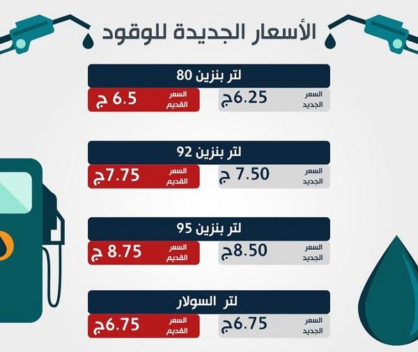 تعرف علي أسعار البنزين الجديدة في مصر اليوم السبت 11-04-2020
