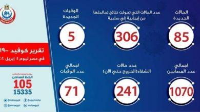 Photo of عدد حالات كورونا الرسمي في مصر اليوم السبت 04-04-2020