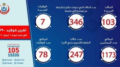 Photo of عدد حالات كورونا الرسمي في مصر اليوم الأحد 05-04-2020