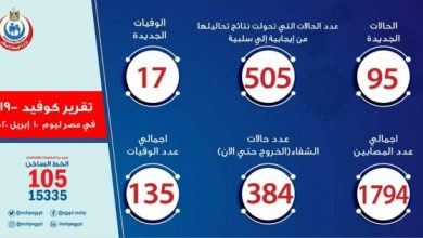 أخبار فيروس كورونا في مصر اليوم الجمعة 10-4-2020