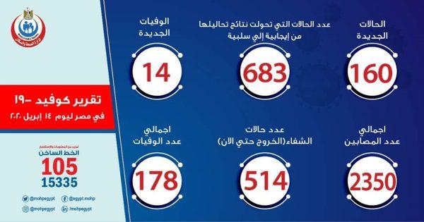 تعرف علي عدد حالات مصابي فيروس كورونا في مصر اليوم الثلاثاء 14-04-2020