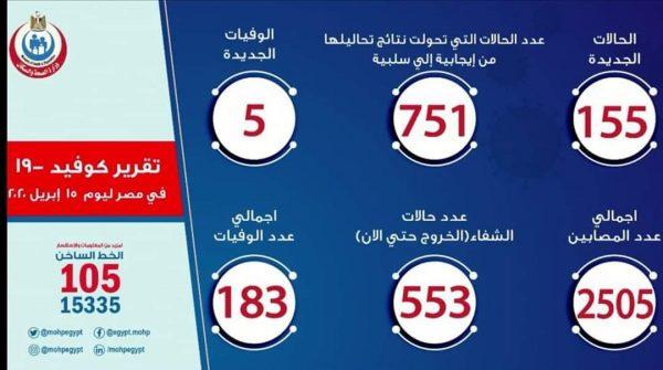 عدد حالات فيروس كورونا في مصر اليوم الخميس 15-4-2020