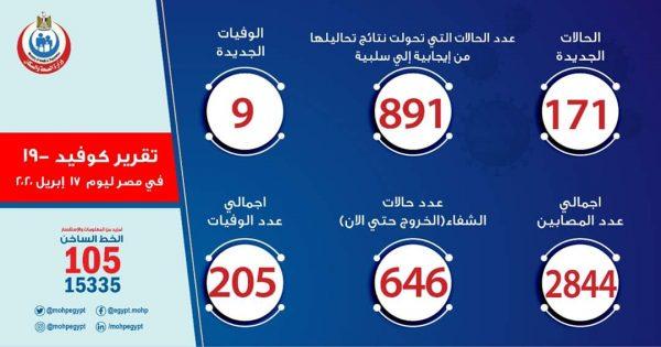عدد مصابي فيروس كورونا في مصر اليوم الجمعه 16-4-2020