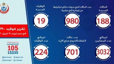 Photo of عدد مصابي فيروس كورونا في مصر اليوم السبت 19-4-2020