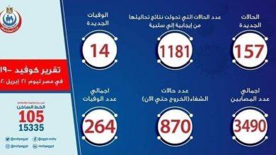 Photo of عدد مصابي فيروس كورونا في مصر اليوم الثلاثاء 21-4-2020
