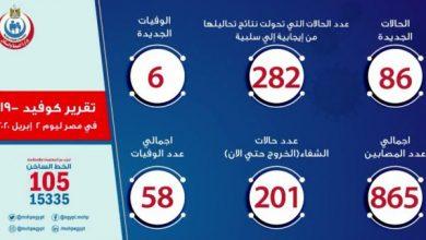 Photo of أخبار فيروس كورونا في مصر اليوم الخميس 02-04-2020