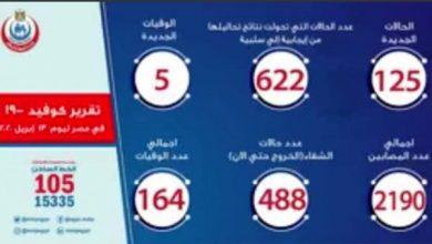 Photo of عدد حالات كورونا الرسمي في مصر اليوم الاثنين 13-4-2020