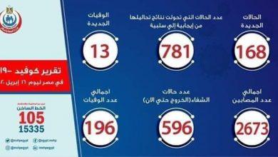 Photo of عدد مصابي فيروس كورونا في مصر اليوم الخميس 16-4-2020