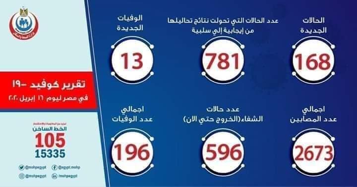 عدد مصابي فيروس كورونا في مصر اليوم الخميس 16-4-2020