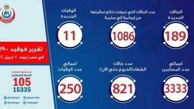 Photo of عدد مصابي فيروس كورونا في مصر اليوم الاثنين 20-4-2020