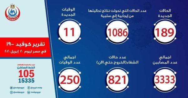 عدد مصابي فيروس كورونا في مصر اليوم الاثنين 20-4-2020