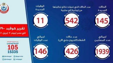 Photo of أخبار فيروس كورونا في مصر اليوم السبت 11-4-2020