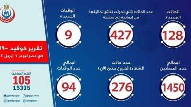 Photo of أخبار فيروس كورونا في مصر اليوم الثلاثاء 7-4-2020