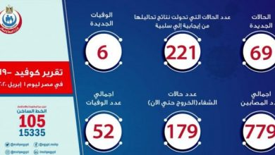Photo of أخبار فيروس كورونا في مصر اليوم الأربعاء 1-4-2020