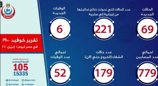 أخبار فيروس كورونا في مصر اليوم الأربعاء 1-4-2020