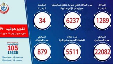 صورة رسميا.. أعداد كورونا اليوم في مصر الجمعة 29-05-2020