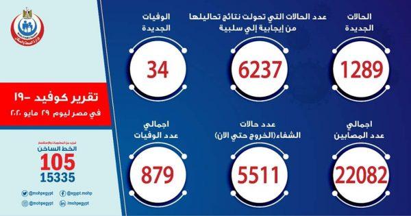 رسميا.. أعداد كورونا اليوم في مصر الجمعة 29-05-2020
